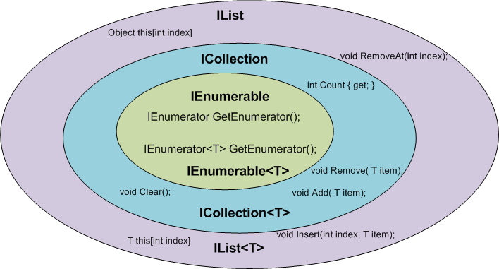 IEnumerable, ICollection, IList